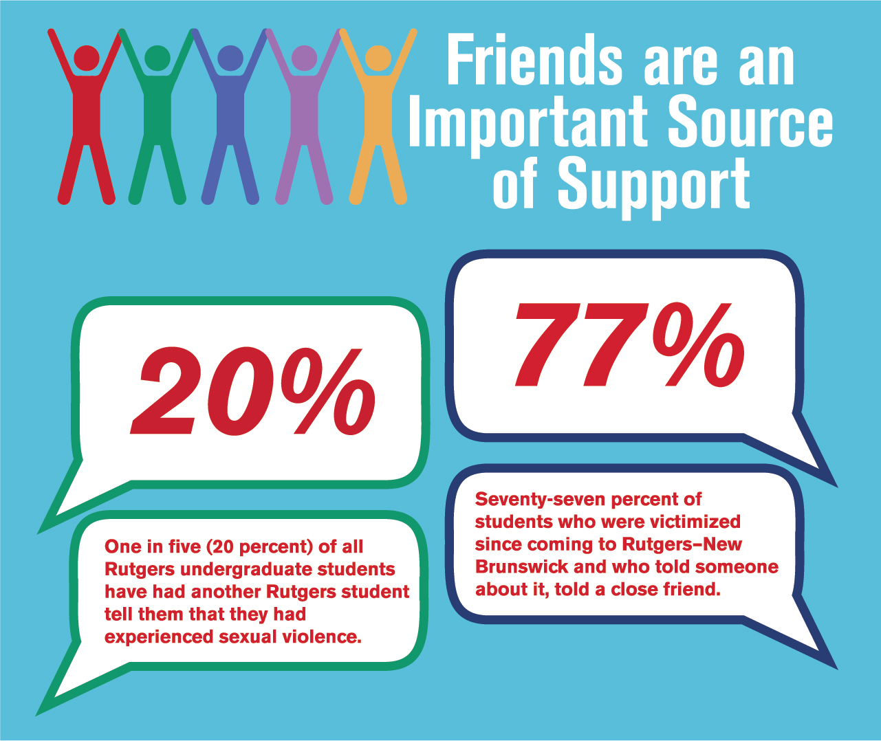 Friends are an Important Source of Support. One in five (20 percent) of all Rutgers undergraduate students have had another Rutgers student tell them that they had experienced sexual violence. 77% of students who were victimized since coming to Rutgers-New Brunswick and who told someone about it, told a close friend.