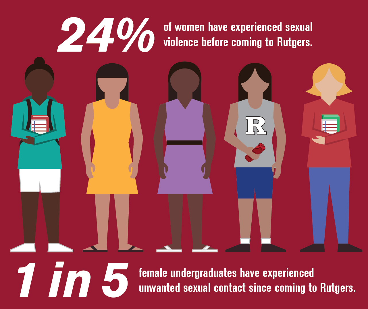 24% of Women have experienced sexual violence before coming to Rutgers. 1 in 5 female undergraduates have experienced unwanted sexual contact since coming to Rutgers.