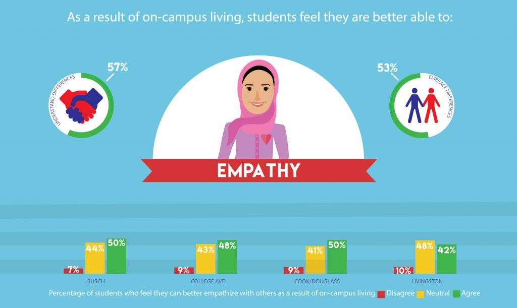 Edited EBI Infographic2_Empathy