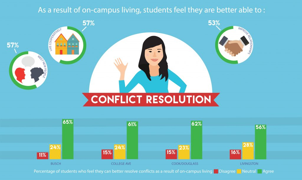 Edited EBI Infographic_Conflict Resolution