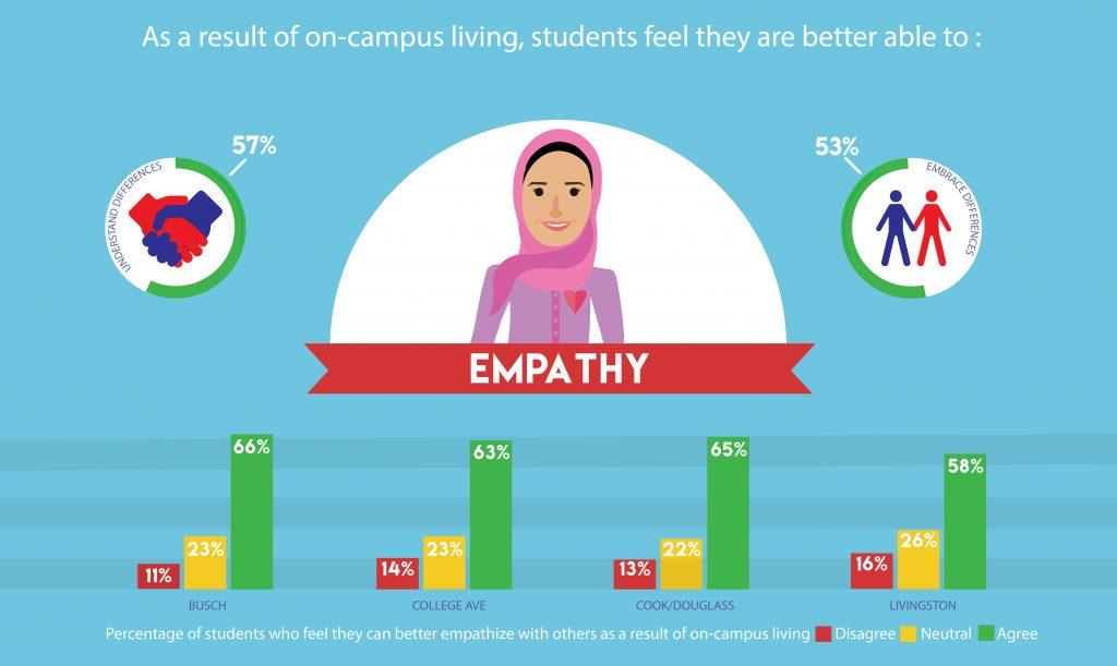 Edited EBI Infographic_Empathy