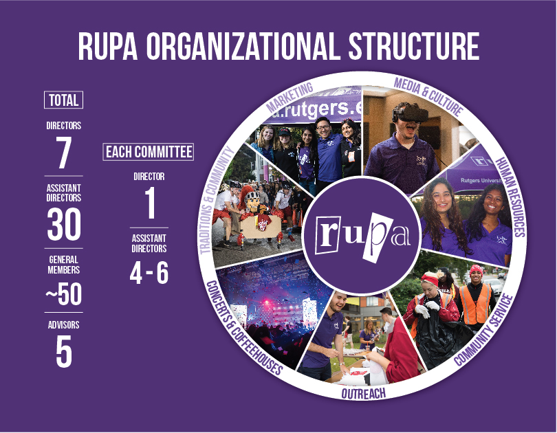 5586_RUPA_Organizational_Structure_Infographic-01
