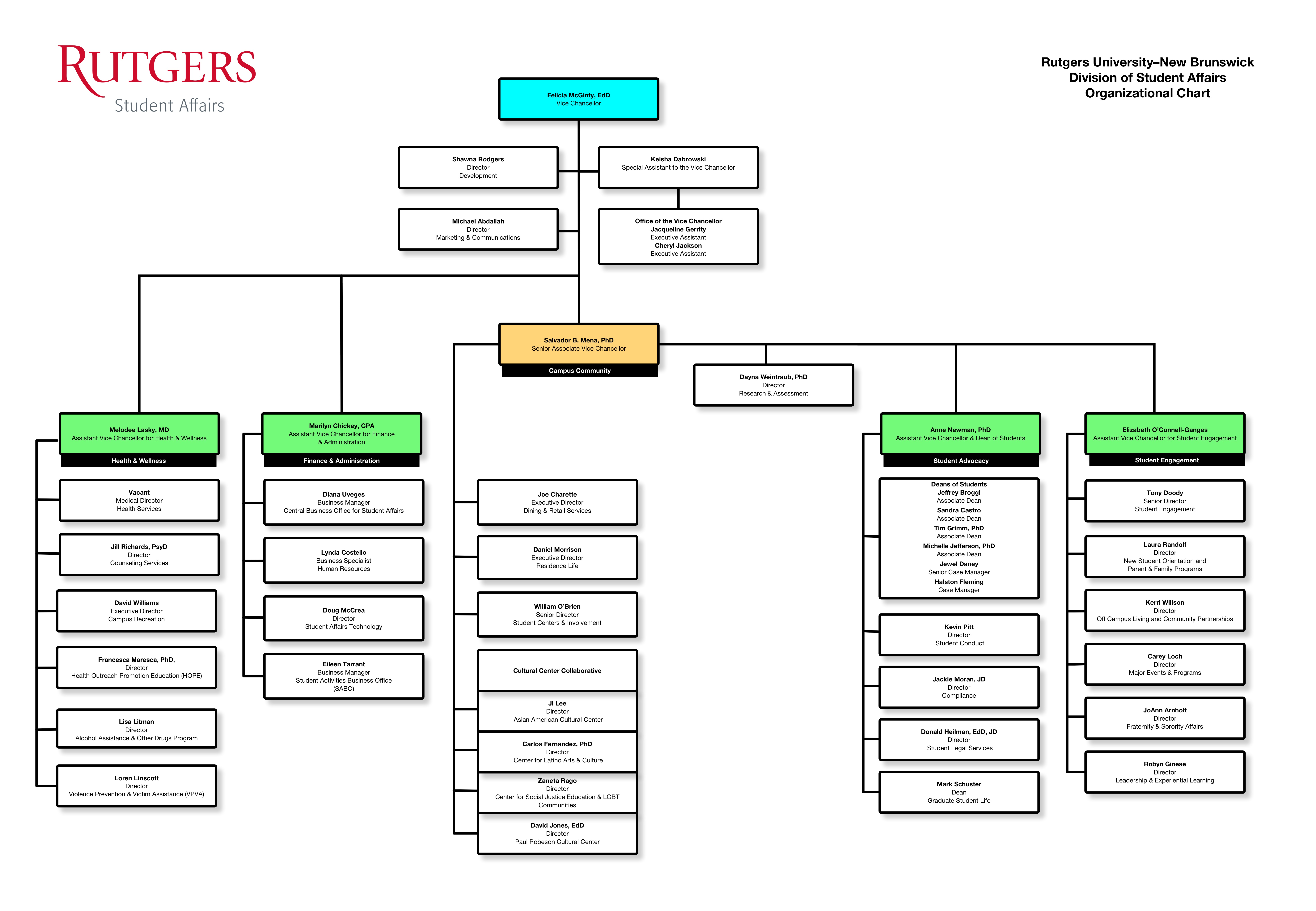 Rutgers Division of Student Affairs Org Chart