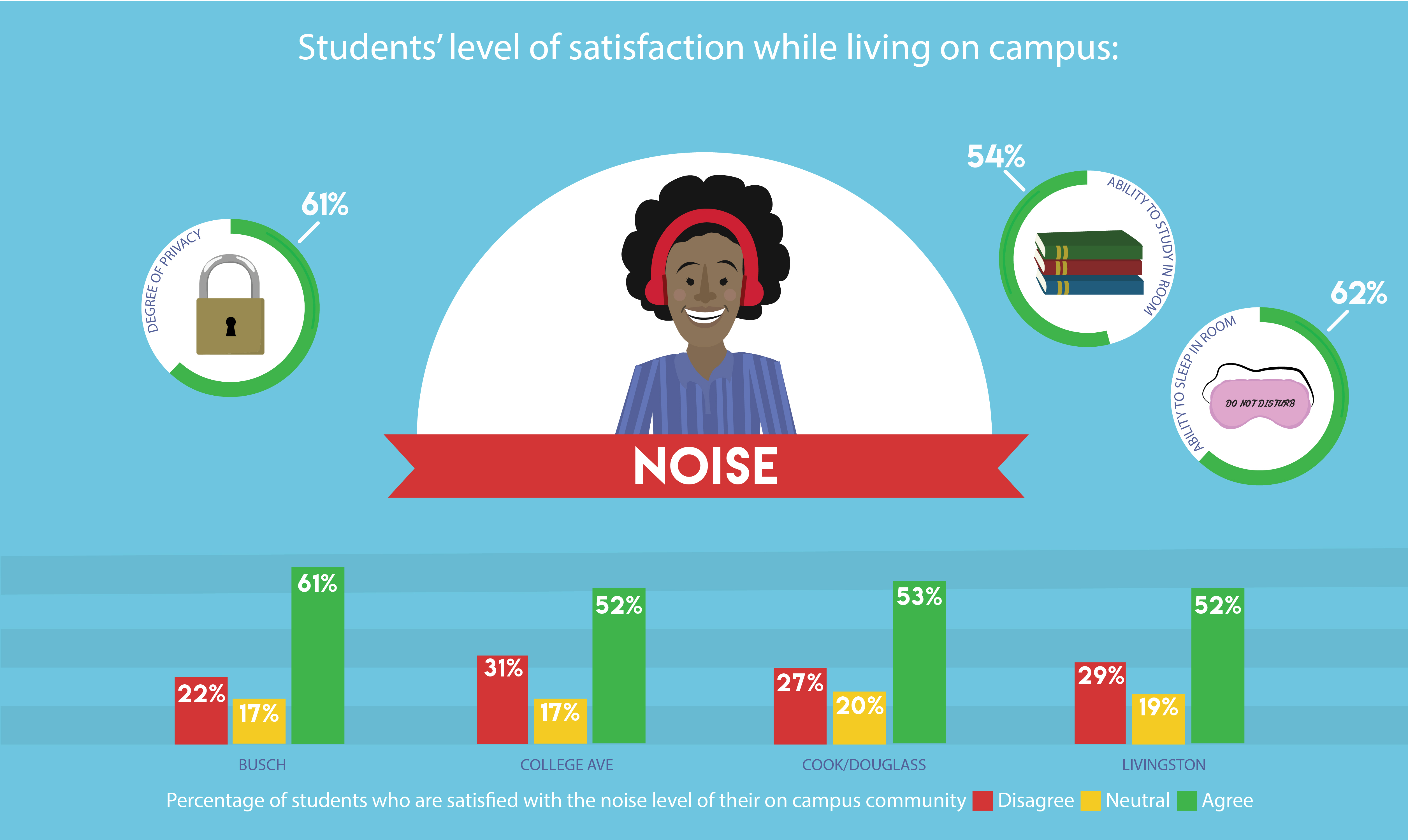 level of student satisfaction survey Ruffalo noel levitz satisfaction-priorities assessments allow campuses of all types to gauge the satisfaction and priortieis of their students and staff this is critical in student retention, enrollment management, and staff development strategies.