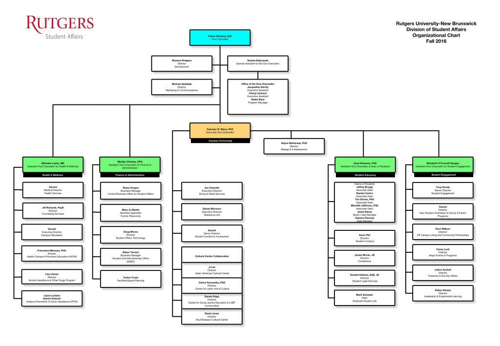 Division of Student Affairs Organizational Chart - Rutgers–New Brunswick