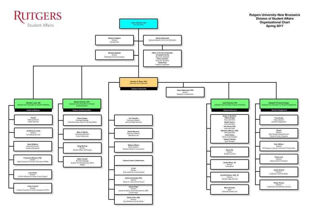 Division of Student Affairs Organizational Chart - Rutgers University–New Brunswick